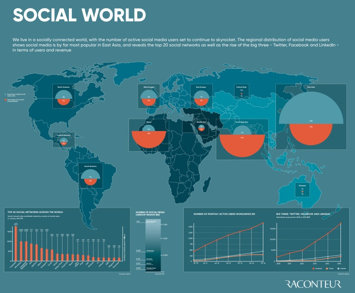 social-world-infographic